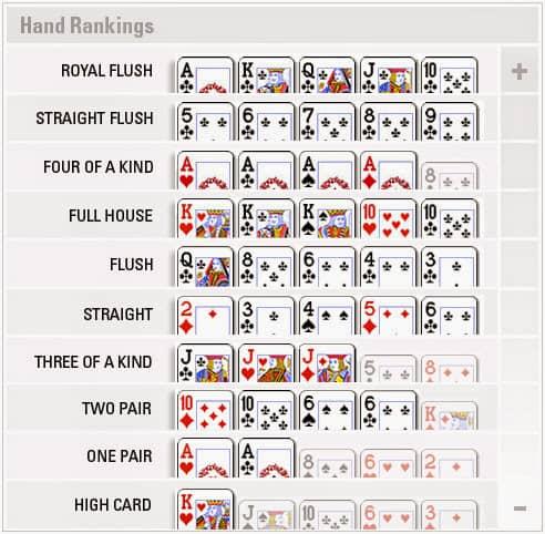 Urutan Kartu Poker
